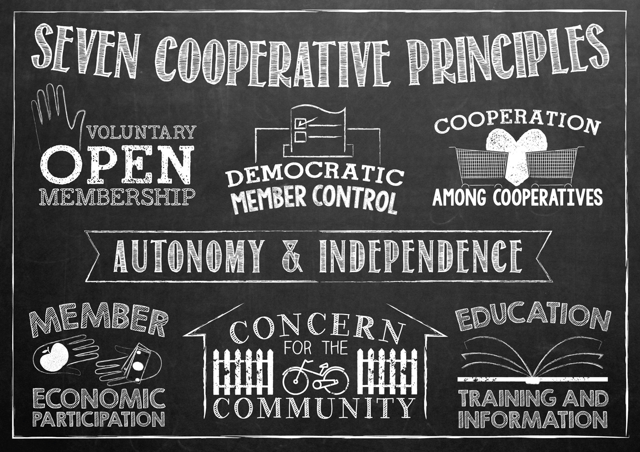 Graphich of Seven Cooperative Prinicples with words and drawings